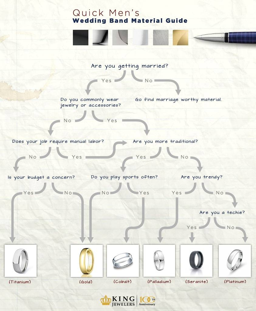 The Quick Material Guide For Men's Wedding Bands – King Jewelers For Durable Wedding Bands For Men (View 12 of 15)